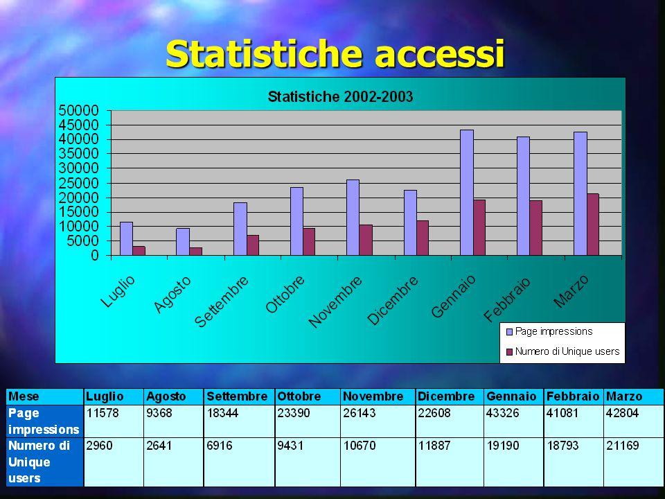 Statistiche accessi