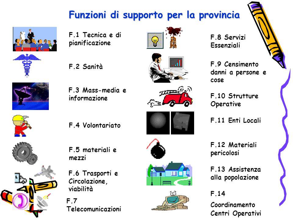 Funzioni di supporto per la provincia F.14 Coordinamento Centri Operativi F.13 Assistenza alla popolazione F.12 Materiali pericolosi F.11 Enti Locali