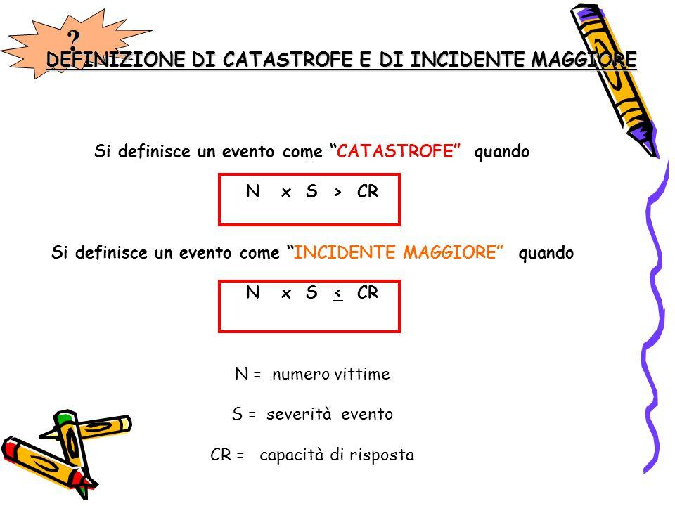 """DEFINIZIONE DI CATASTROFE E DI INCIDENTE MAGGIORE Si definisce un evento come """"CATASTROFE"""" quando N x S > CR Si definisce un evento come """"INCIDENTE MA"""