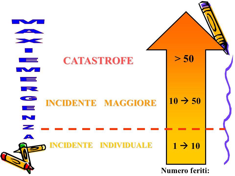 1  10 10  50 > 50 INCIDENTE INDIVIDUALE INCIDENTE MAGGIORE CATASTROFE Numero feriti: