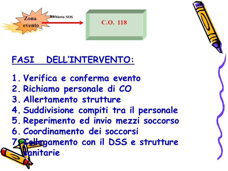 C.O. 118 Richiesta SOS Zona evento FASI DELL'INTERVENTO: 1.Verifica e conferma evento 2.Richiamo personale di CO 3.Allertamento strutture 4.Suddivisio