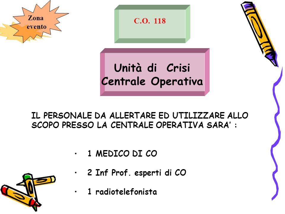 Unità di Crisi Centrale Operativa C.O. 118 IL PERSONALE DA ALLERTARE ED UTILIZZARE ALLO SCOPO PRESSO LA CENTRALE OPERATIVA SARA' : 1 MEDICO DI CO 2 In