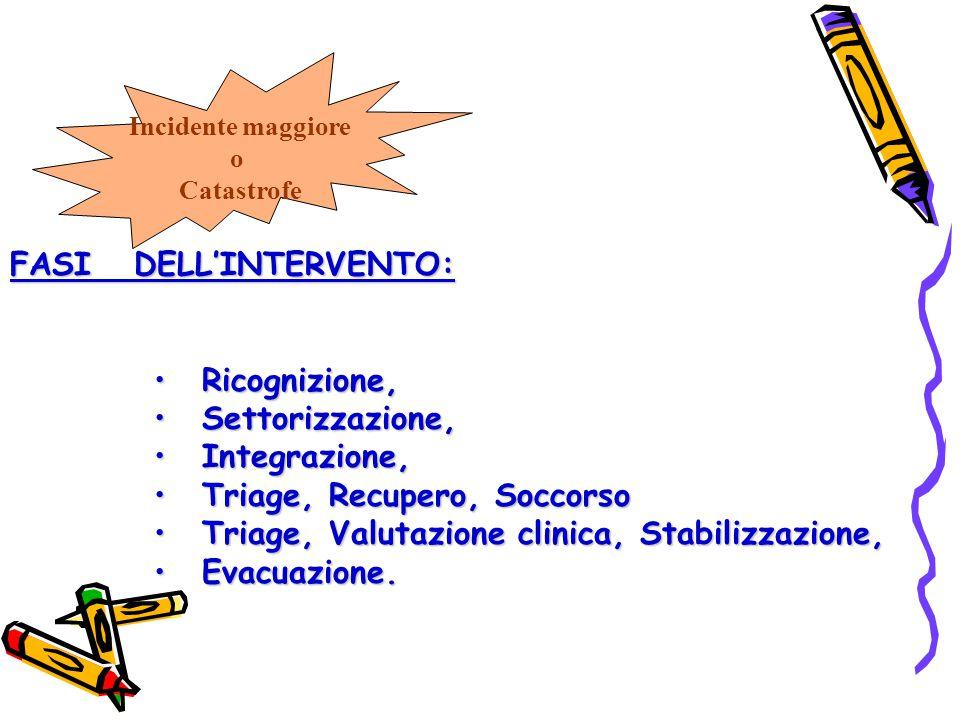 Incidente maggiore o Catastrofe FASI DELL'INTERVENTO: Ricognizione,Ricognizione, Settorizzazione,Settorizzazione, Integrazione,Integrazione, Triage, R