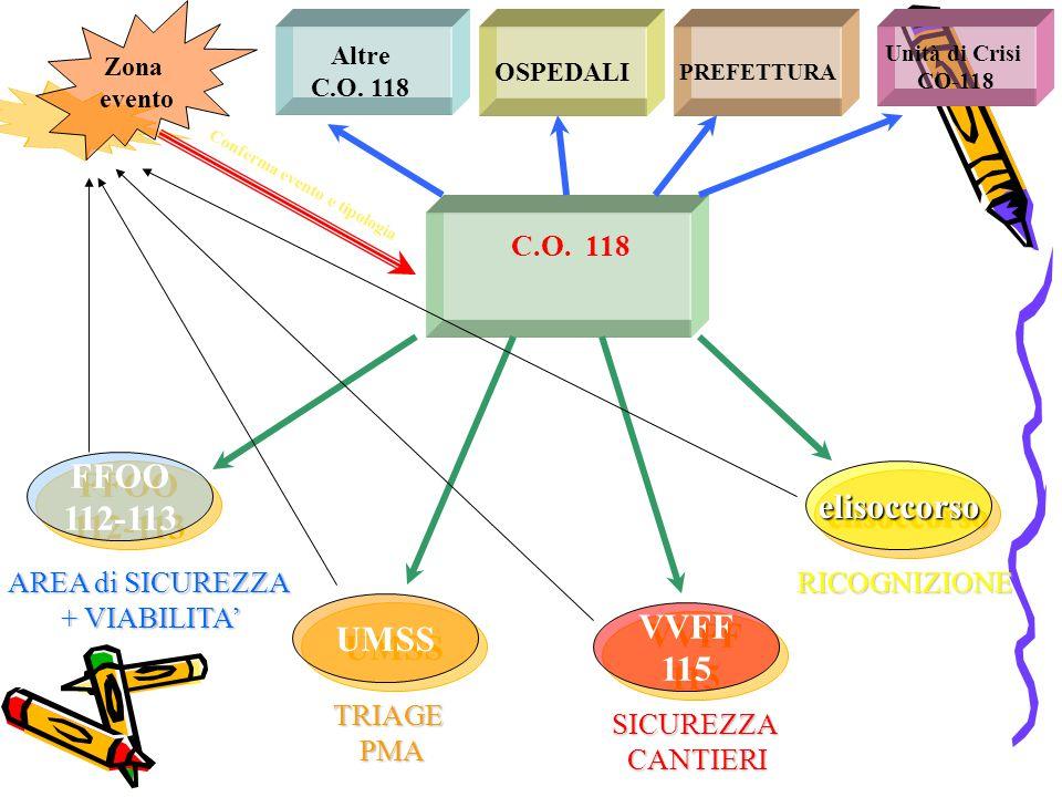 PREFETTURA Altre C.O. 118 OSPEDALI Unità di Crisi CO-118 C.O. 118 FFOO 112-113 FFOO 112-113 UMSS VVFF 115 VVFF 115 elisoccorsoelisoccorso RICOGNIZIONE