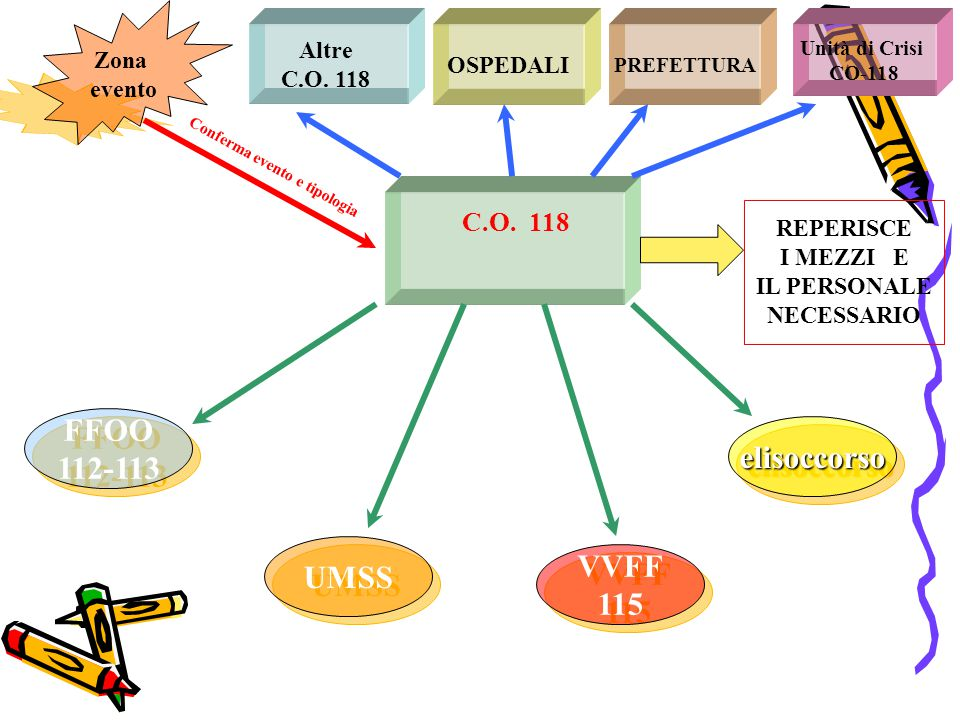 PREFETTURA Altre C.O. 118 OSPEDALI Unità di Crisi CO-118 C.O. 118 FFOO 112-113 FFOO 112-113 UMSS VVFF 115 VVFF 115 elisoccorsoelisoccorso Conferma eve