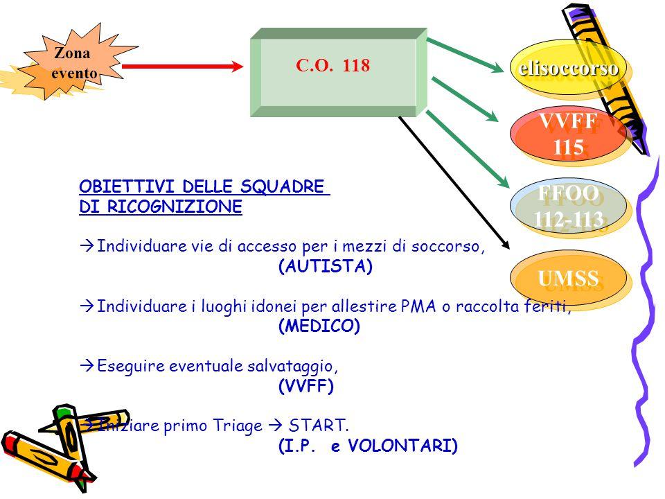 C.O. 118 FFOO 112-113 FFOO 112-113 UMSS VVFF 115 VVFF 115 elisoccorsoelisoccorso OBIETTIVI DELLE SQUADRE DI RICOGNIZIONE  Individuare vie di accesso