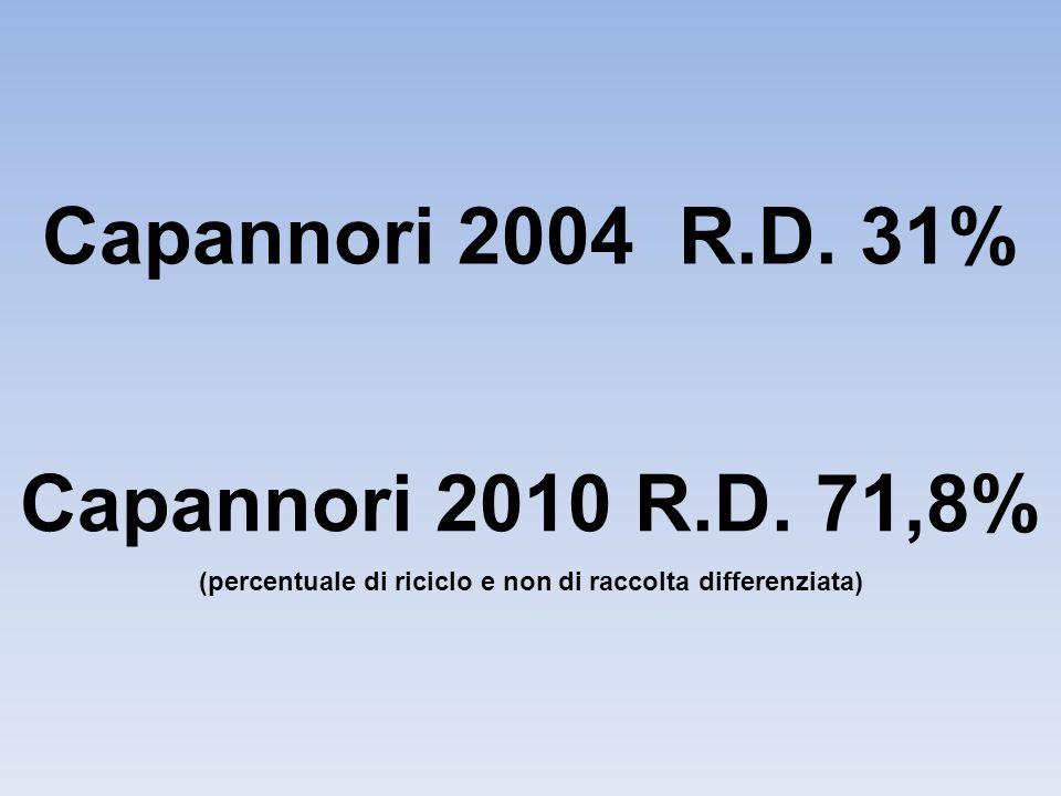 Capannori 2004 R.D. 31% Capannori 2010 R.D. 71,8% (percentuale di riciclo e non di raccolta differenziata)
