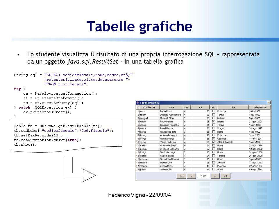 Federico Vigna - 22/09/04 Tabelle grafiche Lo studente visualizza il risultato di una propria interrogazione SQL – rappresentata da un oggetto java.sq