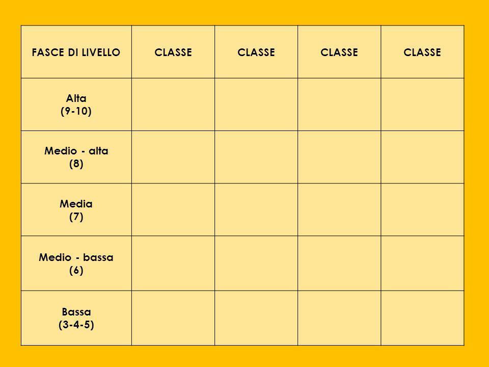 FASCE DI LIVELLOCLASSE Alta (9-10) Medio - alta (8) Media (7) Medio - bassa (6) Bassa (3-4-5)