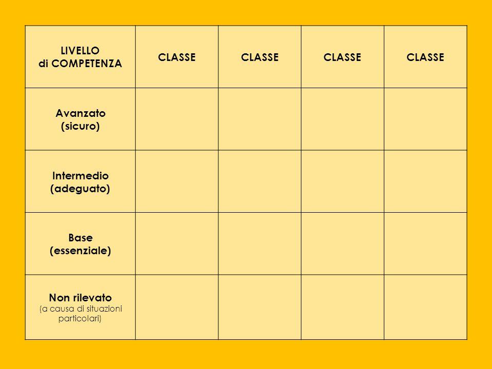 LIVELLO di COMPETENZA CLASSE Avanzato (sicuro) Intermedio (adeguato) Base (essenziale) Non rilevato (a causa di situazioni particolari)