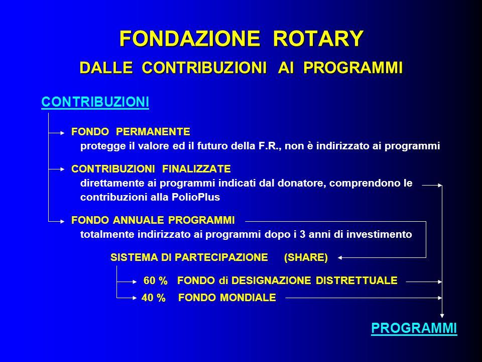 FONDAZIONE ROTARY DALLE CONTRIBUZIONI AI PROGRAMMI CONTRIBUZIONI FONDO PERMANENTE protegge il valore ed il futuro della F.R., non è indirizzato ai pro