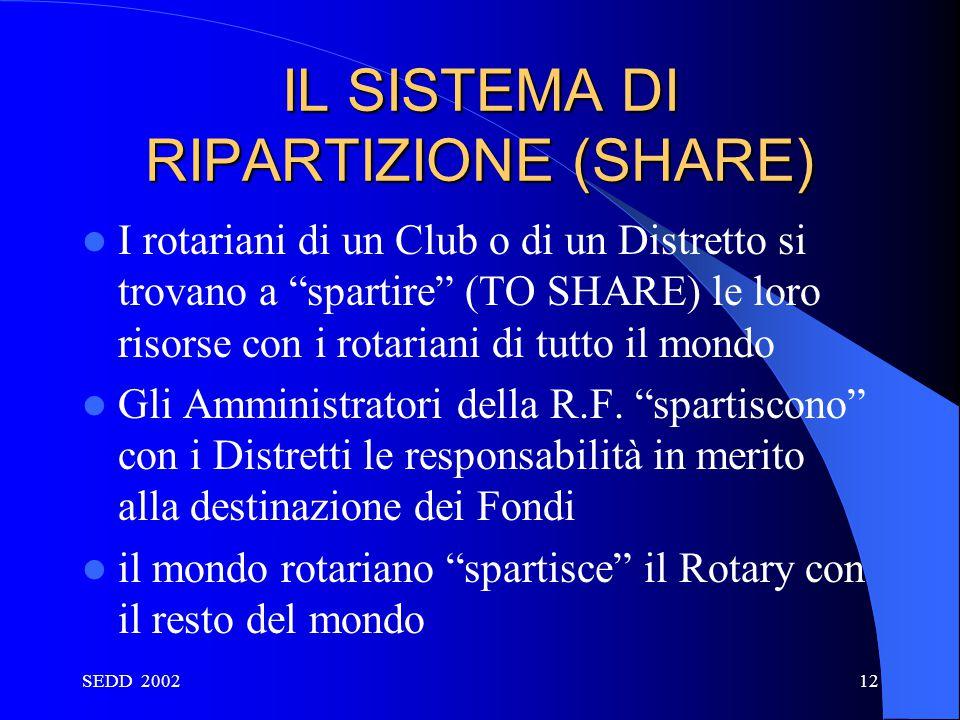 """SEDD 200212 IL SISTEMA DI RIPARTIZIONE (SHARE) I rotariani di un Club o di un Distretto si trovano a """"spartire"""" (TO SHARE) le loro risorse con i rotar"""