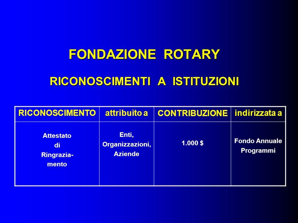 FONDAZIONE ROTARY RICONOSCIMENTI A ISTITUZIONI RICONOSCIMENTOattribuito aCONTRIBUZIONEindirizzata a Attestato di Ringrazia- mento Enti, Organizzazioni