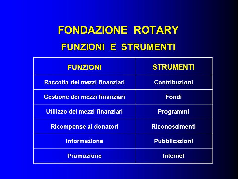 FONDAZIONE ROTARY FUNZIONI E STRUMENTI FUNZIONISTRUMENTI Raccolta dei mezzi finanziariContribuzioni Gestione dei mezzi finanziariFondi Utilizzo dei me