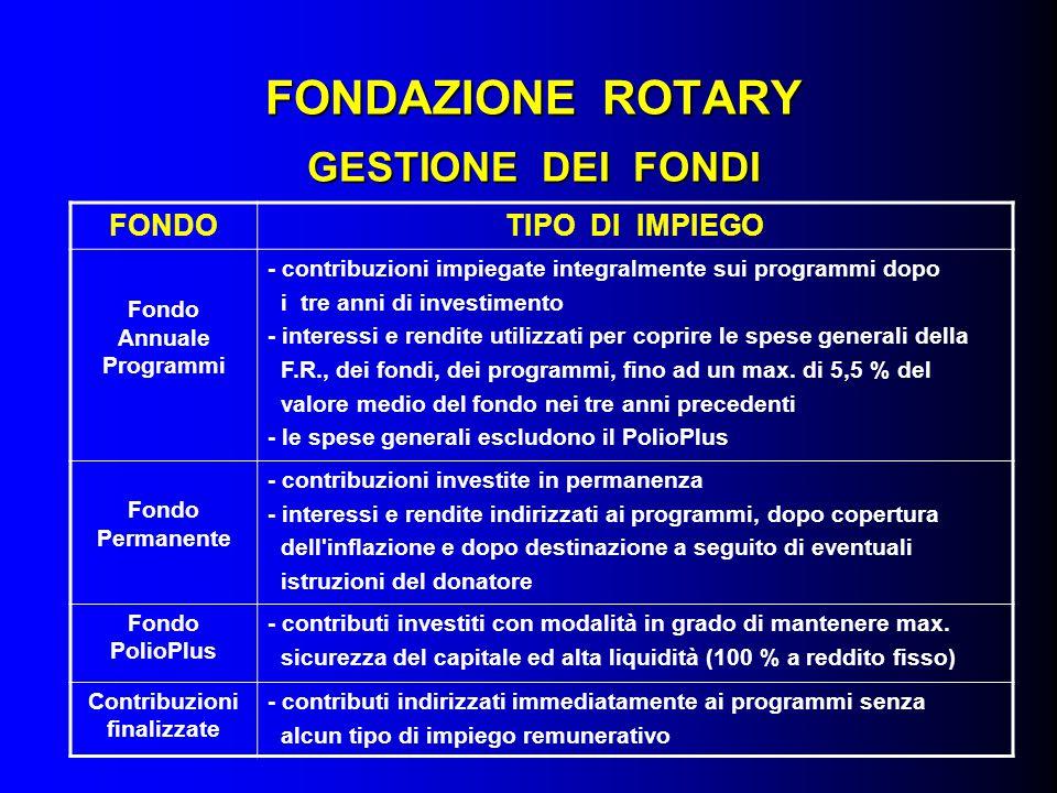 FONDAZIONE ROTARY GESTIONE DEI FONDI FONDOTIPO DI IMPIEGO Fondo Annuale Programmi - contribuzioni impiegate integralmente sui programmi dopo i tre ann