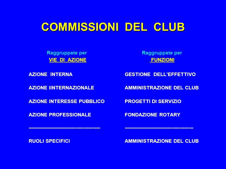 COMMISSIONI DEL CLUB Raggruppate per VIE DI AZIONE AZIONE INTERNA AZIONE IINTERNAZIONALE AZIONE INTERESSE PUBBLICO AZIONE PROFESSIONALE -------------------------------------------------- RUOLI SPECIFICI Raggruppate per FUNZIONI GESTIONE DELL'EFFETTIVO AMMINISTRAZIONE DEL CLUB PROGETTI DI SERVIZIO FONDAZIONE ROTARY ------------------------------------------------ AMMINISTRAZIONE DEL CLUB