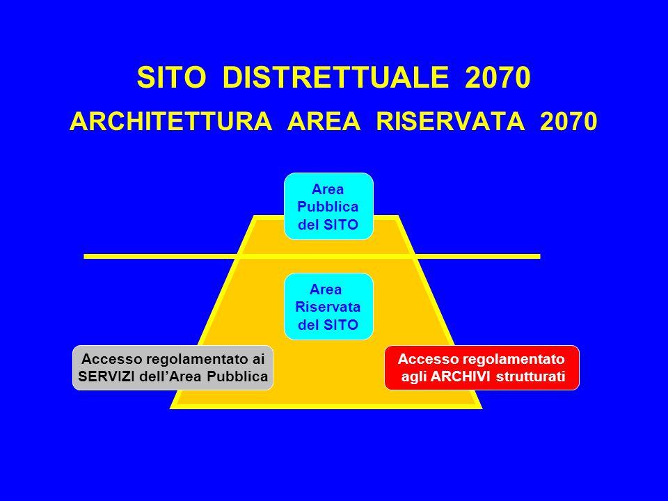 SITO DISTRETTUALE 2070 ARCHITETTURA AREA RISERVATA 2070 Area Pubblica del SITO Area Riservata del SITO Accesso regolamentato ai SERVIZI dell'Area Pubblica Accesso regolamentato agli ARCHIVI strutturati