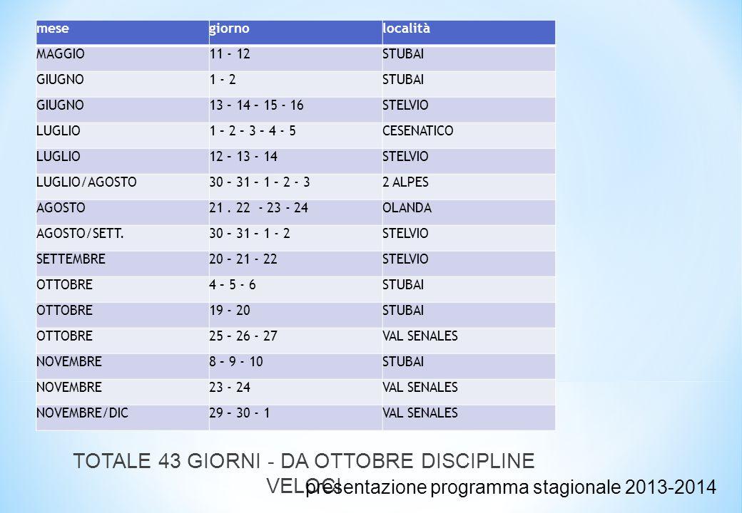 mesegiornolocalità MAGGIO11 - 12STUBAI GIUGNO1 - 2STUBAI GIUGNO13 – 14 – 15 - 16STELVIO LUGLIO1 – 2 – 3 – 4 - 5CESENATICO LUGLIO12 – 13 - 14STELVIO LUGLIO/AGOSTO30 – 31 – 1 – 2 - 32 ALPES AGOSTO21.