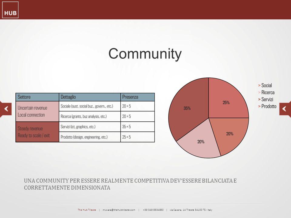 Community UNA COMMUNITY PER ESSERE REALMENTE COMPETITIVA DEV'ESSERE BILANCIATA E CORRETTAMENTE DIMENSIONATA The Hub Trieste | m.svara@thehubtrieste.co