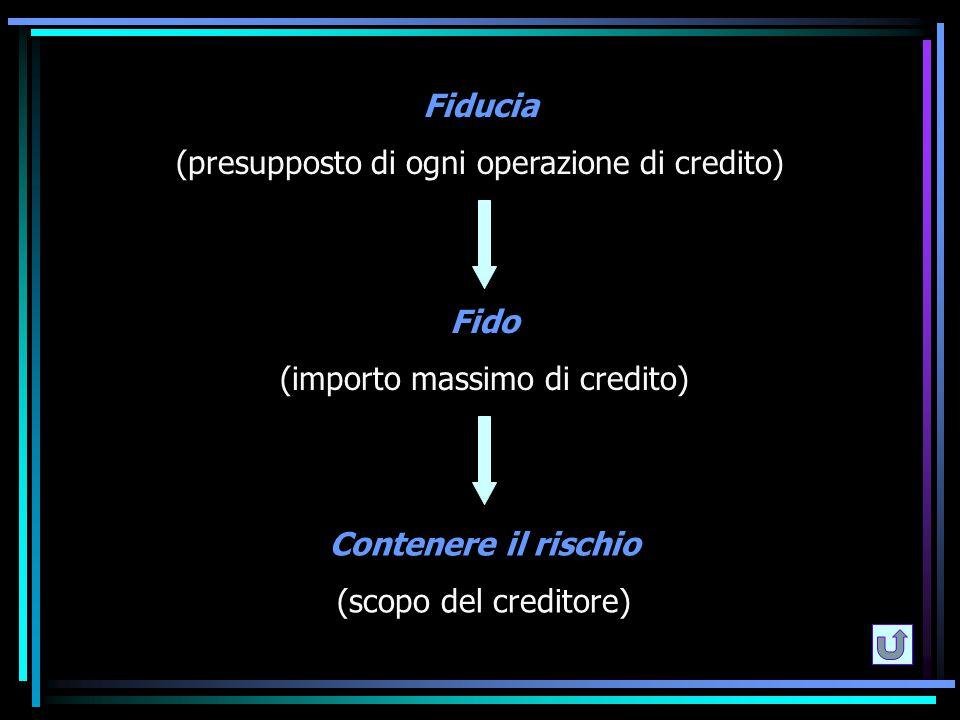 Fiducia (presupposto di ogni operazione di credito) Fido (importo massimo di credito) Contenere il rischio (scopo del creditore)