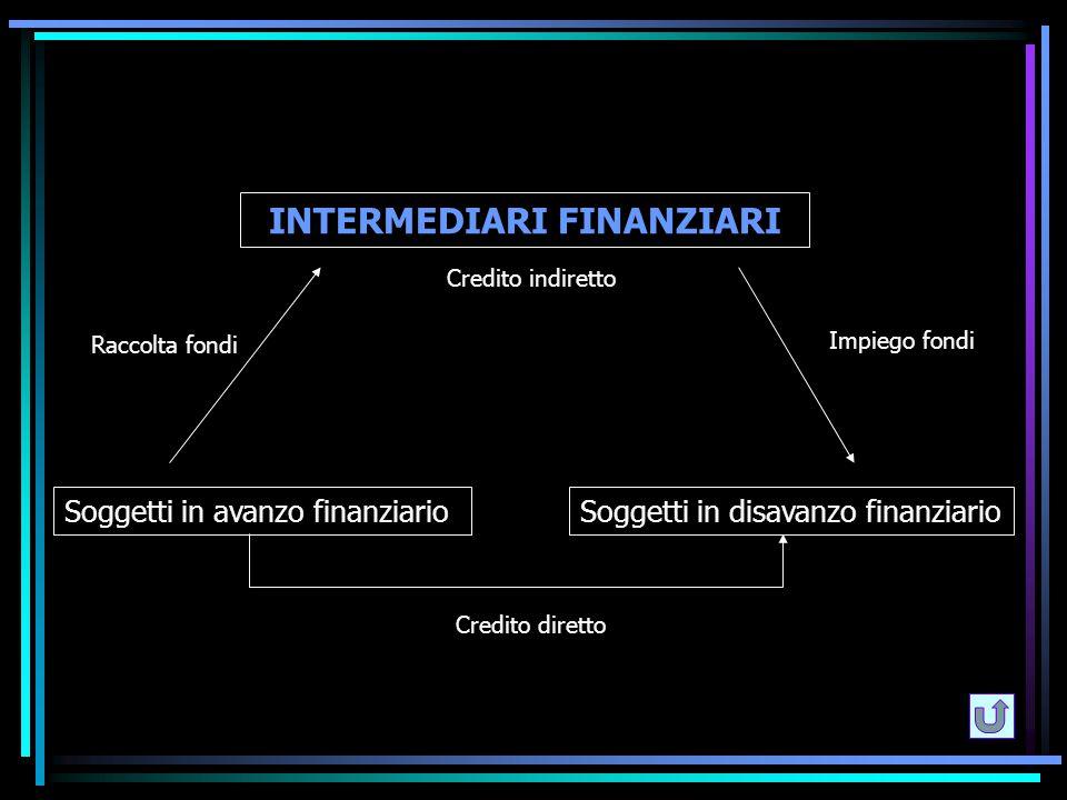 INTERMEDIARI FINANZIARI Soggetti in avanzo finanziarioSoggetti in disavanzo finanziario Credito indiretto Raccolta fondi Impiego fondi Credito diretto