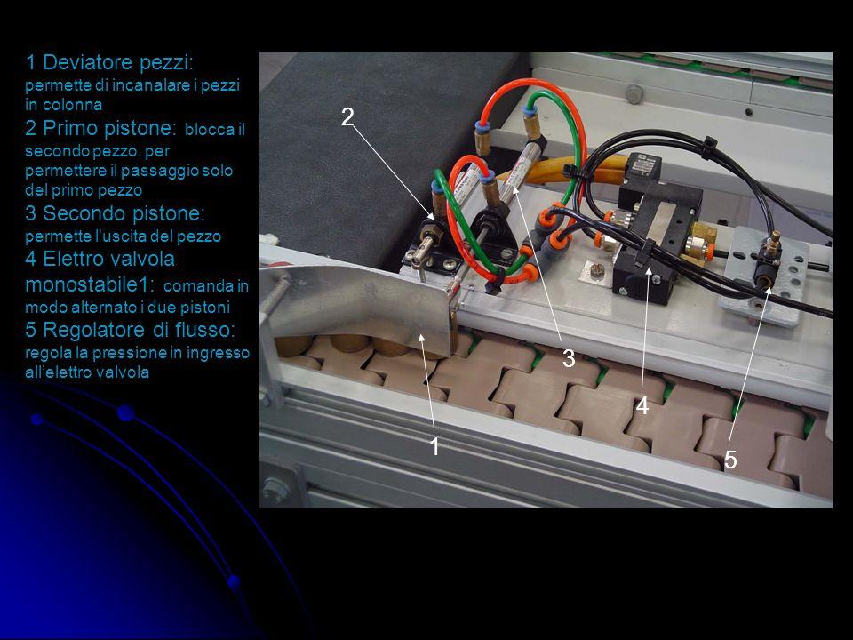 """I vari pezzi vengono bloccati alla prima """"stazione di processo"""" 2 3 4 1 1 Deviatore pezzi: permette di incanalare i pezzi in colonna 2 Pezzi di legno"""