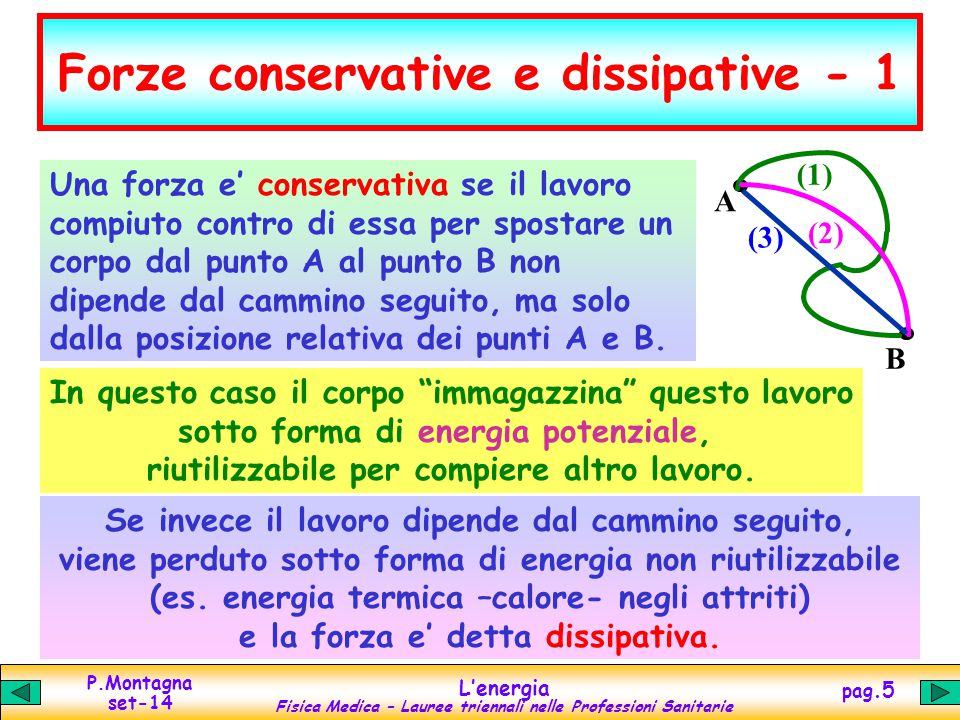 P.Montagna set-14 L'energia Fisica Medica – Lauree triennali nelle Professioni Sanitarie pag.5 Forze conservative e dissipative - 1 A B (1) (2) (3) Un