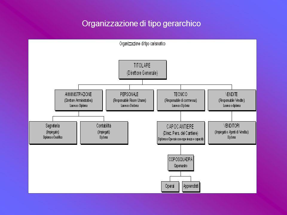 IL CONCETTO DI RUOLO Il ruolo o funzione aziendale è dato dall'insieme delle mansioni e dei compiti concreti che gli vengono assegnati dalla direzione dell'azienda.