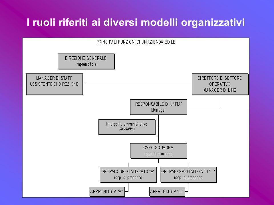 I ruoli riferiti ai diversi modelli organizzativi