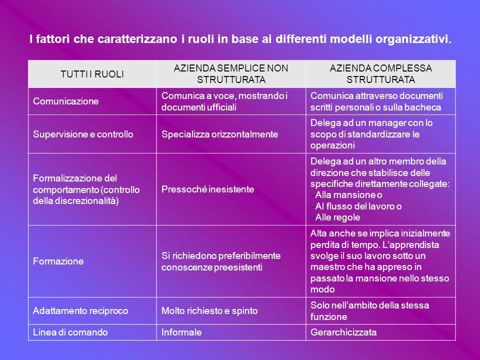 Le componenti del ruolo professionale: la mansione, le attività, le competenze, le responsabilità.