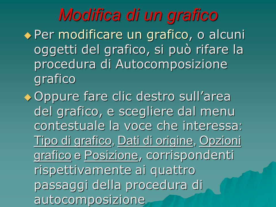 Modifica di un grafico  Per modificare un grafico, o alcuni oggetti del grafico, si può rifare la procedura di Autocomposizione grafico  Oppure fare