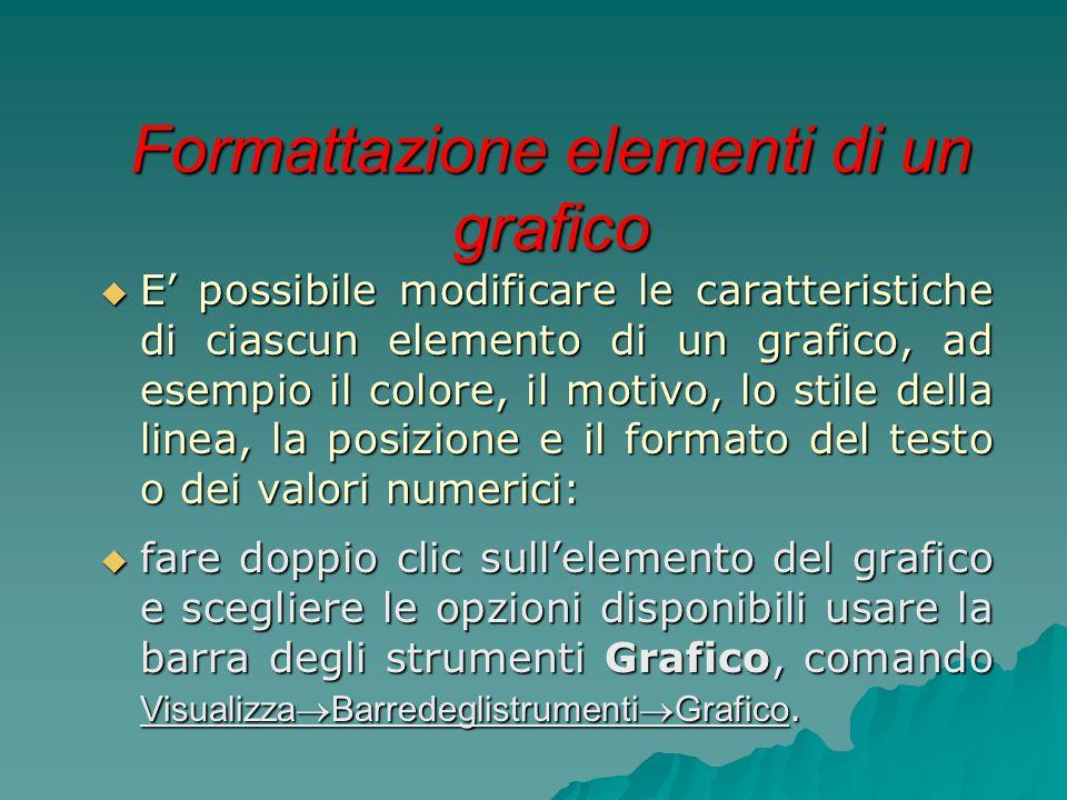 Formattazione elementi di un grafico  E' possibile modificare le caratteristiche di ciascun elemento di un grafico, ad esempio il colore, il motivo,