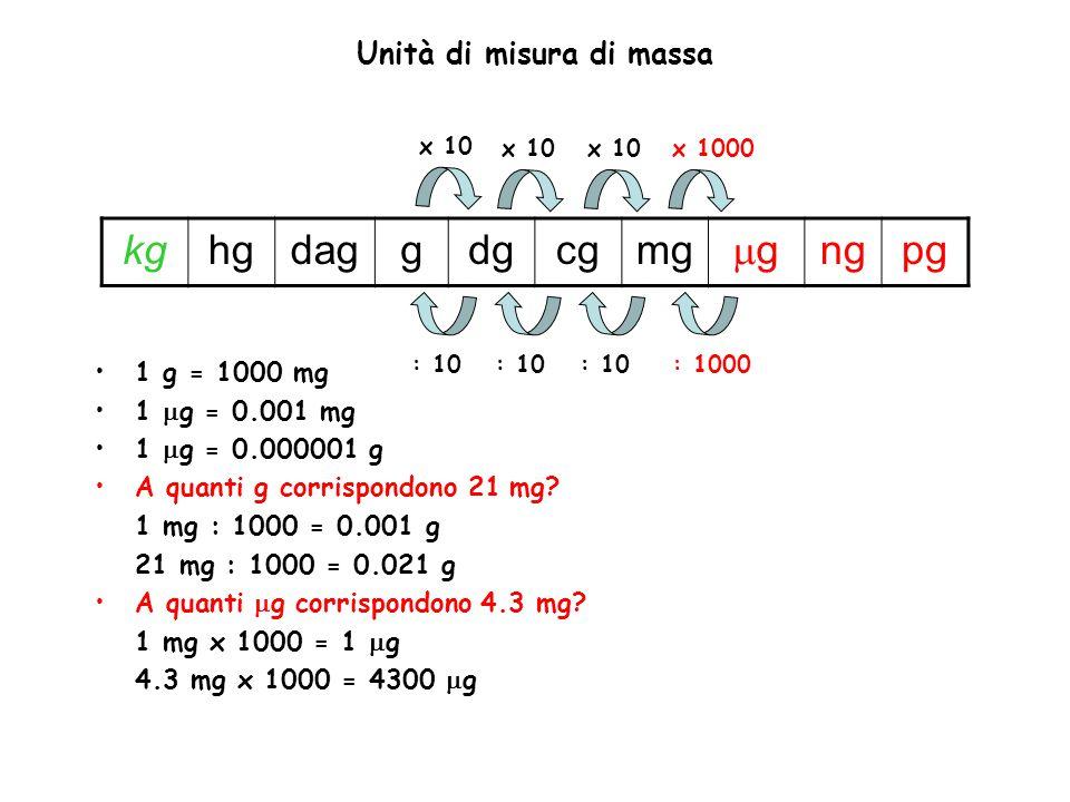 1 g = 1000 mg 1  g = 0.001 mg 1  g = 0.000001 g A quanti g corrispondono 21 mg? 1 mg : 1000 = 0.001 g 21 mg : 1000 = 0.021 g A quanti  g corrispond