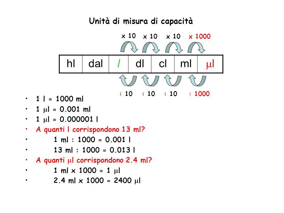 hldalldlclml ll x 10 x 1000 : 1000: 10 1 l = 1000 ml 1  l = 0.001 ml 1  l = 0.000001 l A quanti l corrispondono 13 ml? 1 ml : 1000 = 0.001 l 13 ml