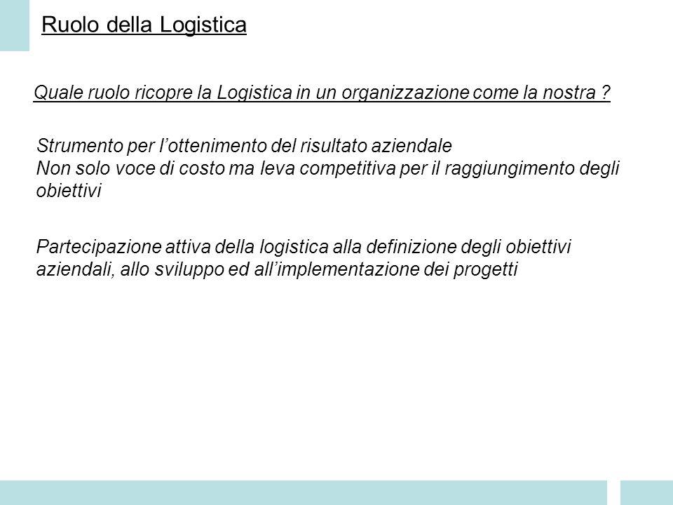 Ruolo della Logistica Quale ruolo ricopre la Logistica in un organizzazione come la nostra .