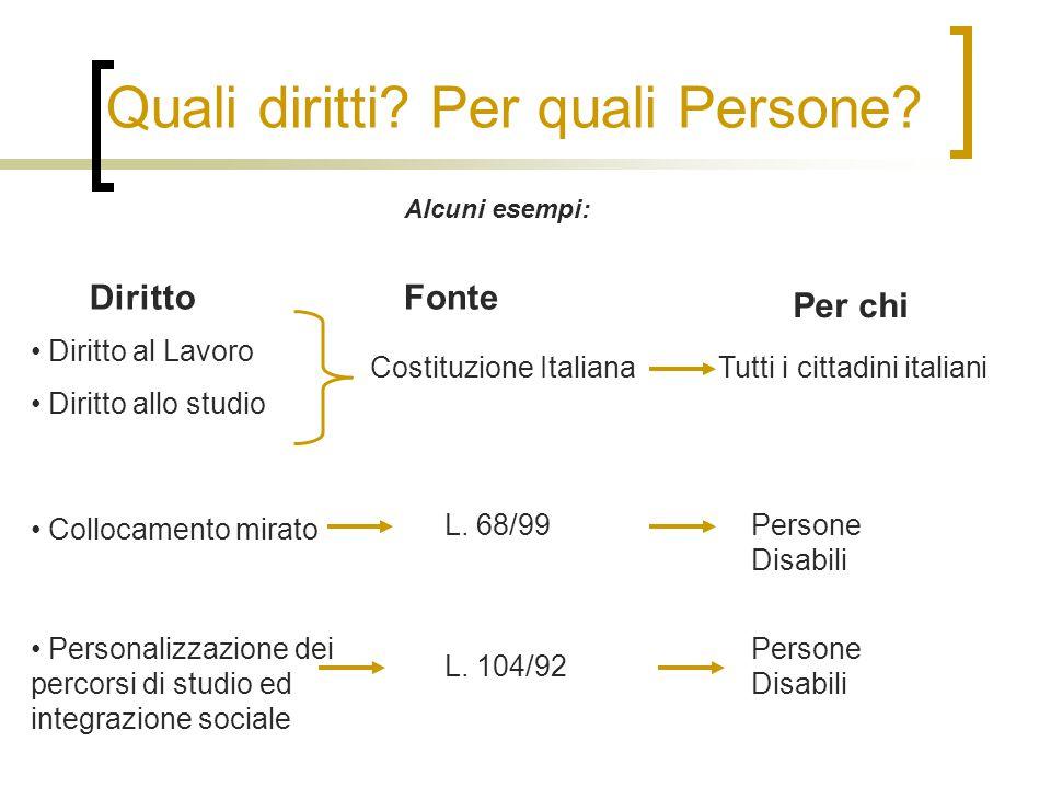 Quali diritti? Per quali Persone? Diritto al Lavoro Diritto allo studio Alcuni esempi: Costituzione Italiana DirittoFonte Per chi Tutti i cittadini it