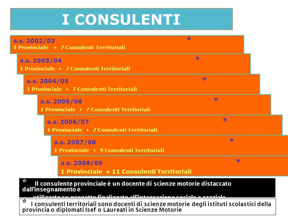 I CONSULENTI a.s. 2002/03 * 1 Provinciale + 7 Consulenti Territoriali a.s. 2003/04 * 1 Provinciale + 7 Consulenti Territoriali a.s. 2004/05 * 1 Provin