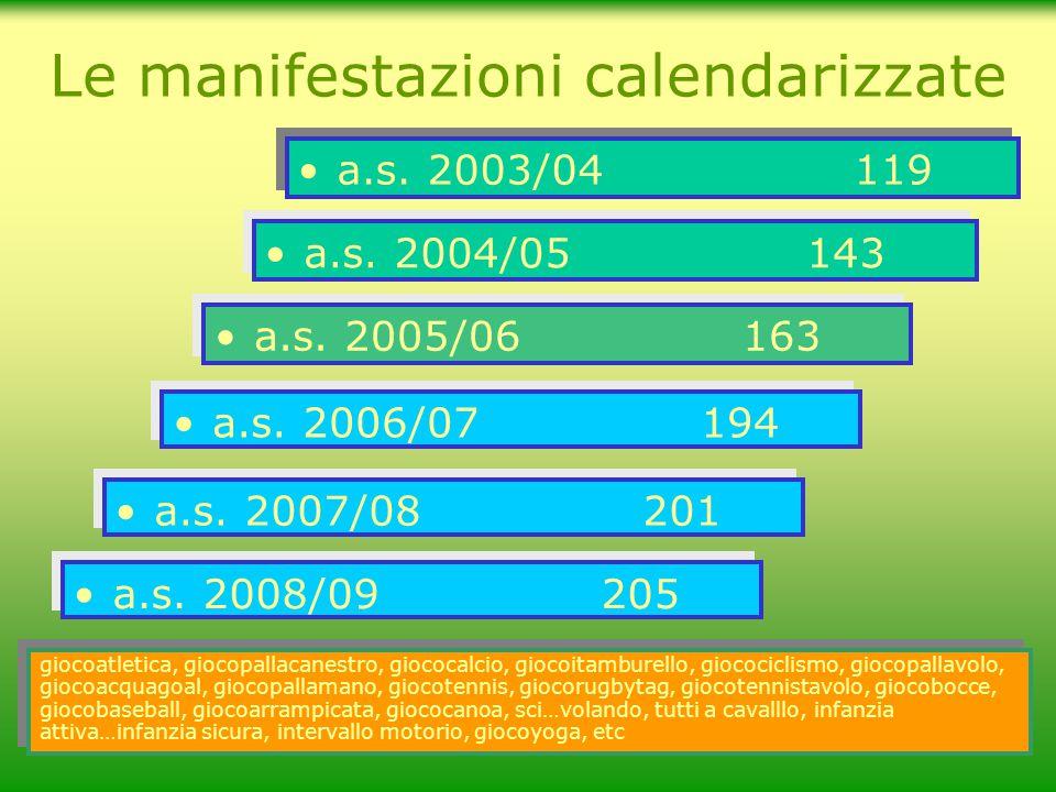 a.s. 2003/04 119 Le manifestazioni calendarizzate a.s. 2004/05 143 a.s. 2005/06163 a.s. 2006/07 194 giocoatletica, giocopallacanestro, giococalcio, gi