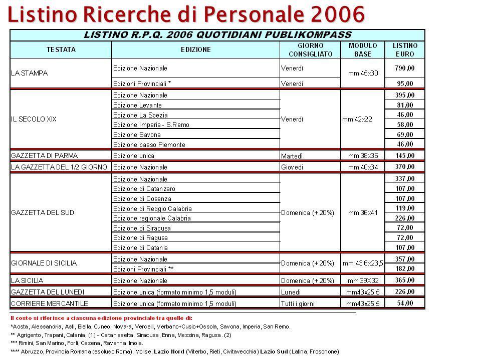 Listino Ricerche di Personale 2006