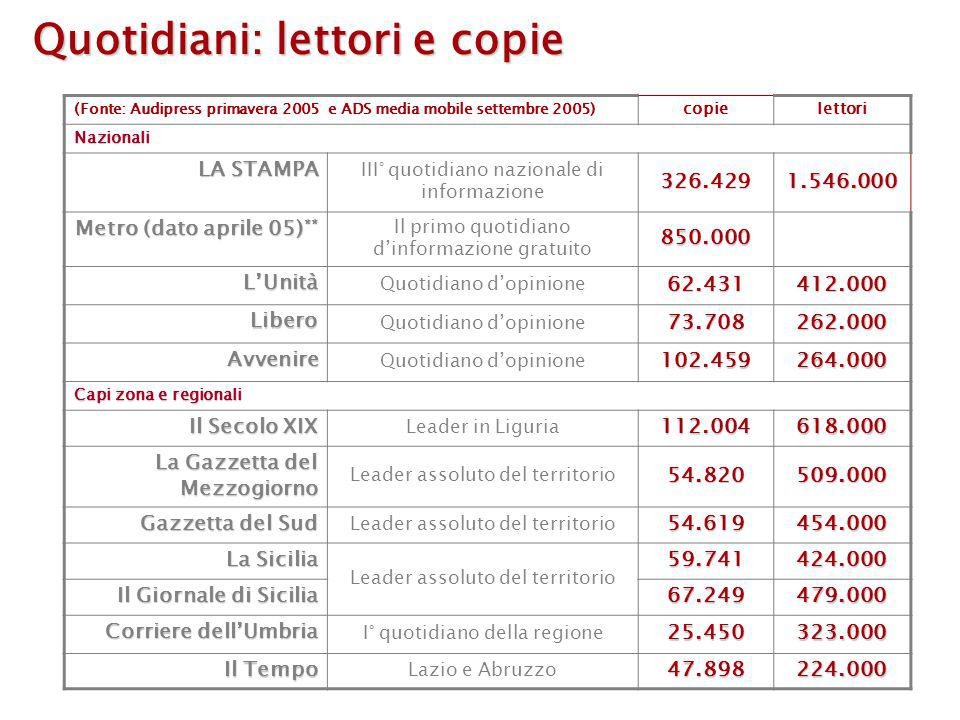 Quotidiani: lettori e copie (Fonte: Audipress primavera 2005 e ADS media mobile settembre 2005) copielettori Nazionali LA STAMPA III° quotidiano nazionale di informazione326.4291.546.000 Metro (dato aprile 05) ** Il primo quotidiano d'informazione gratuito850.000 L'Unità Quotidiano d'opinione62.431412.000 Libero 73.708262.000 Avvenire 102.459264.000 Capi zona e regionali Il Secolo XIX Leader in Liguria112.004618.000 La Gazzetta del Mezzogiorno Leader assoluto del territorio54.820509.000 Gazzetta del Sud Leader assoluto del territorio54.619454.000 La Sicilia Leader assoluto del territorio 59.741424.000 Il Giornale di Sicilia 67.249479.000 Corriere dell'Umbria I° quotidiano della regione25.450323.000 Il Tempo Lazio e Abruzzo47.898224.000