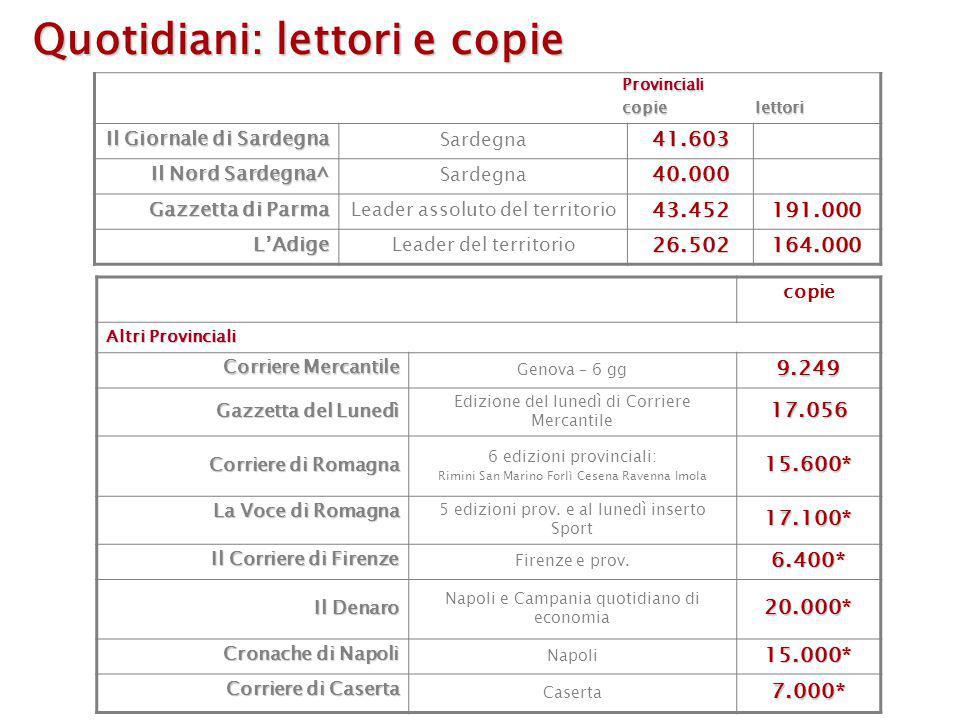 Fonte: Audipress 2005/I Lettori/000 Aree nelle quali siamo leader per lettori