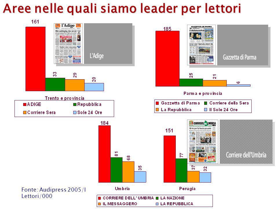 Aree nelle quali siamo leader per lettori Fonte: Audipress 2005/I Lettori/000