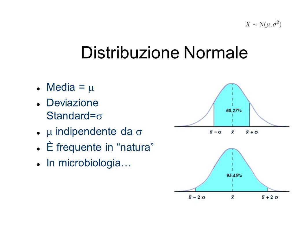 """Distribuzione Normale Media =  Deviazione Standard=   indipendente da  È frequente in """"natura"""" In microbiologia…"""