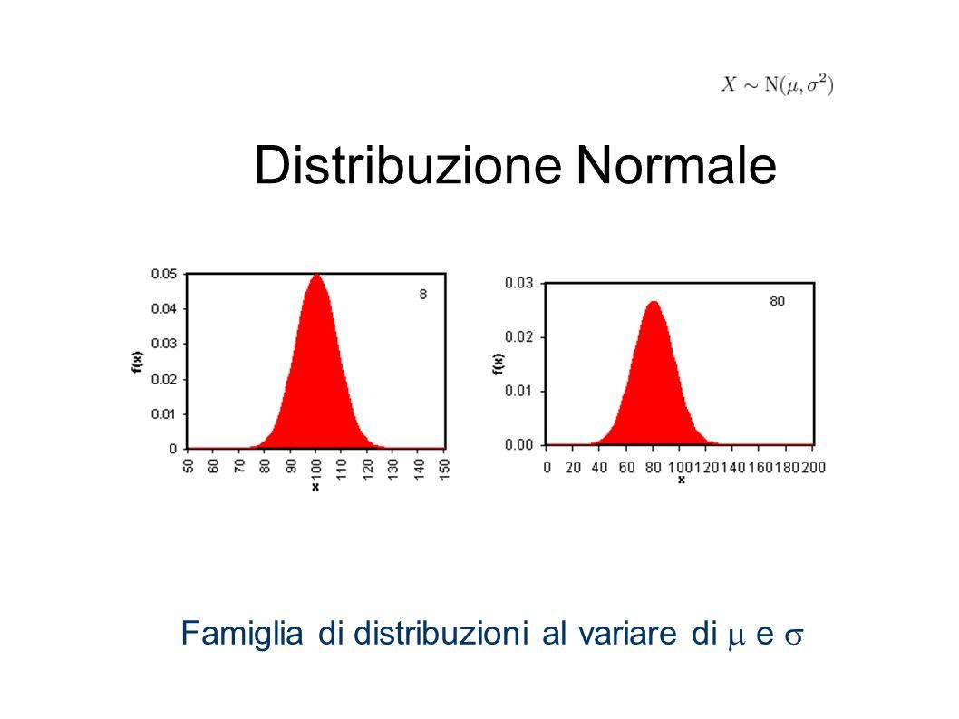 Distribuzione Normale Famiglia di distribuzioni al variare di  e 