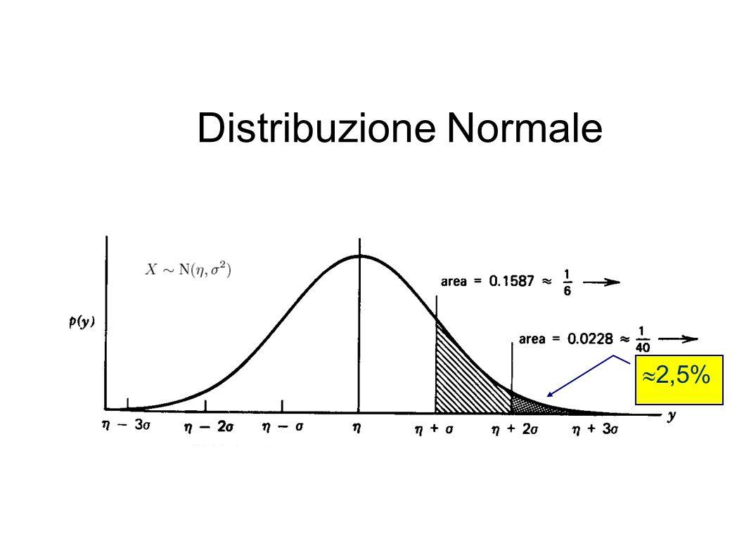 Distribuzione Normale  2,5%
