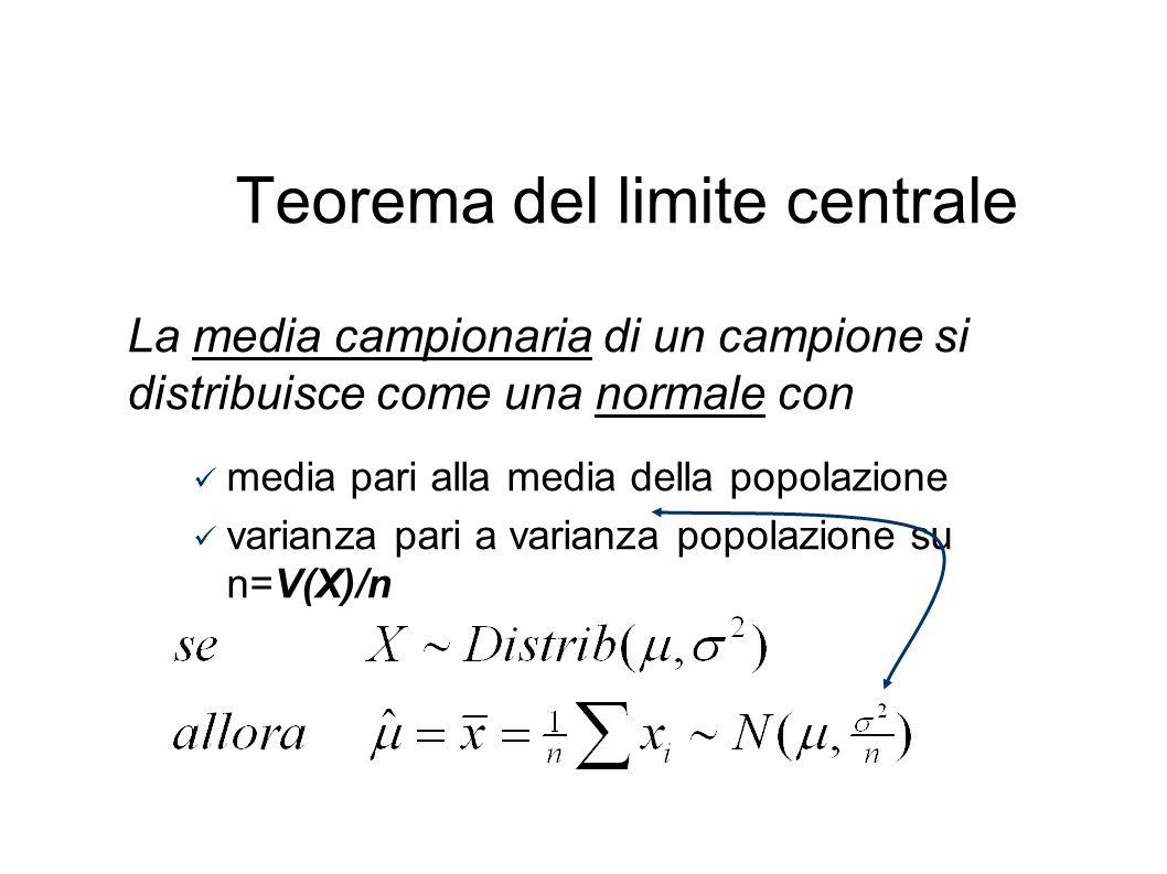 Teorema del limite centrale La media campionaria di un campione si distribuisce come una normale con media pari alla media della popolazione varianza