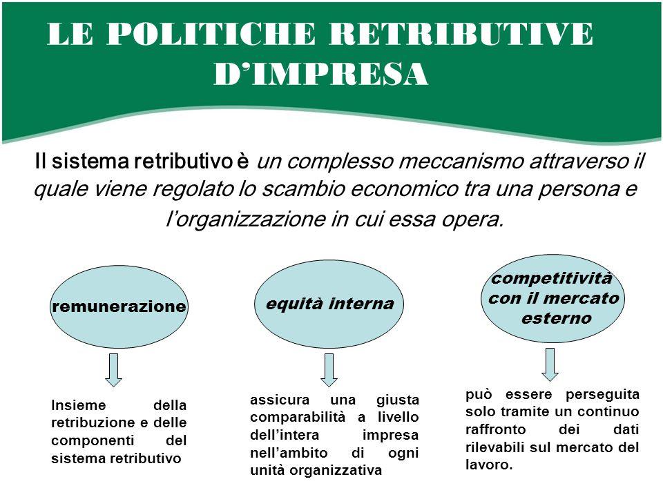 LE POLITICHE RETRIBUTIVE D'IMPRESA Il sistema retributivo è un complesso meccanismo attraverso il quale viene regolato lo scambio economico tra una persona e l'organizzazione in cui essa opera.