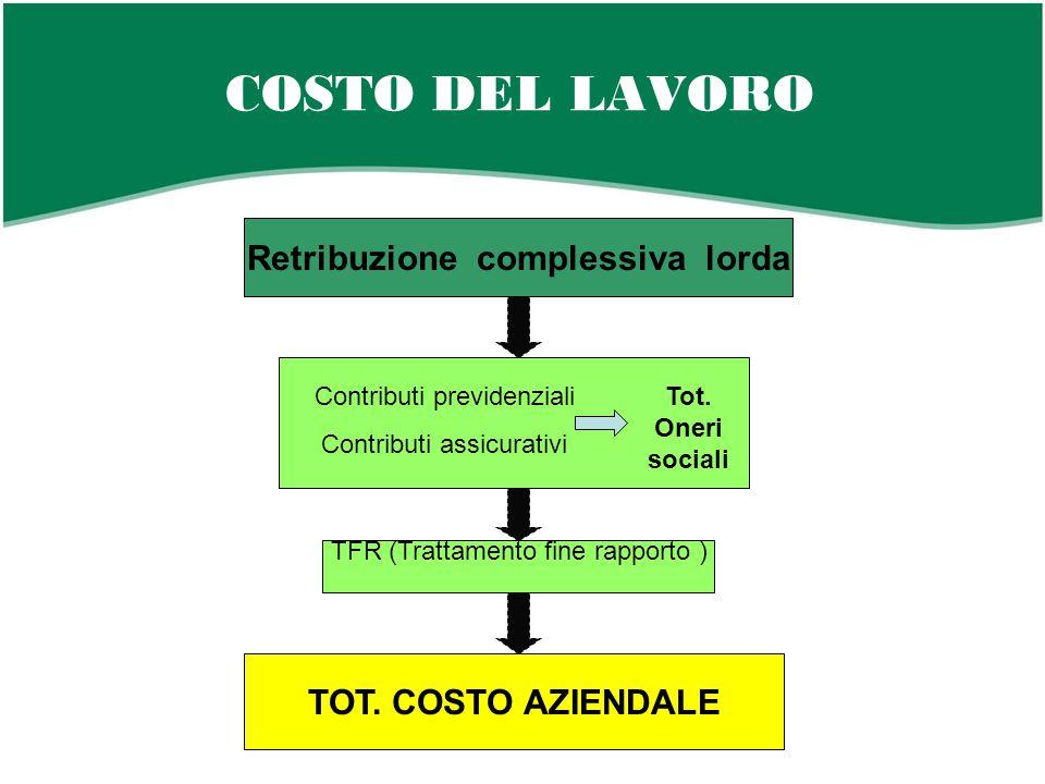 COSTO DEL LAVORO Retribuzione complessiva lorda Contributi previdenziali Contributi assicurativi TFR (Trattamento fine rapporto ) TOT.