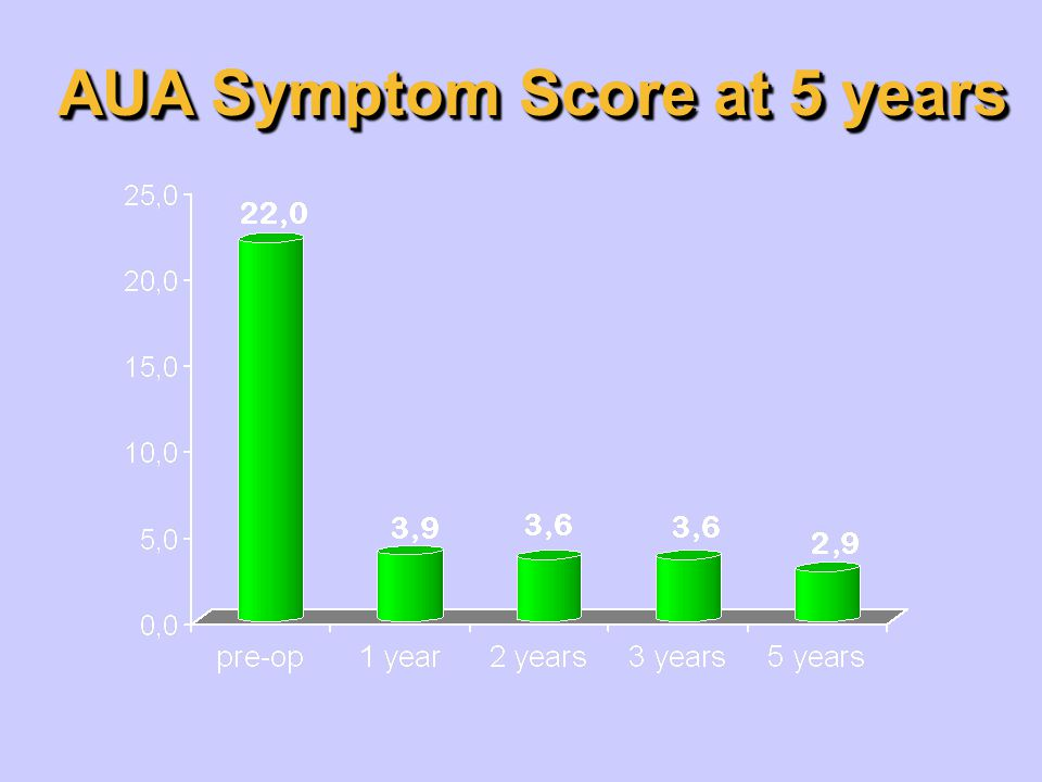 AUA Symptom Score at 5 years