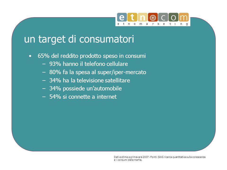 e t n o m a r k e t i n g un target di consumatori 65% del reddito prodotto speso in consumi –93% hanno il telefono cellulare –80% fa la spesa al super/iper-mercato –34% ha la televisione satellitare –34% possiede un'automobile –54% si connette a internet Dati e stime a primavera 2007 - Fonti: SWG ricerca quantitativa sulla conoscenza e i consumi delle marhe.